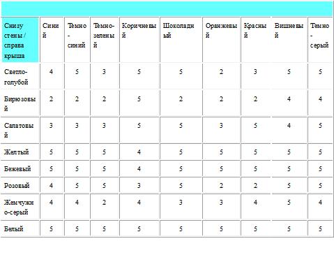 5 – Наилучшее сочетание цветов, 4 – достаточно хорошая комбинация, 3 – можно при правильной раскладке цвета, но лучше не рисковать, 2 – лучше данное сочетание не использовать.