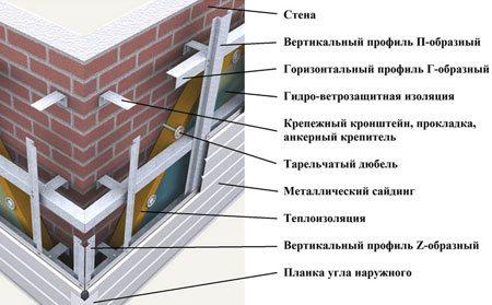 Вентилируемый фасад с металлосайдингом