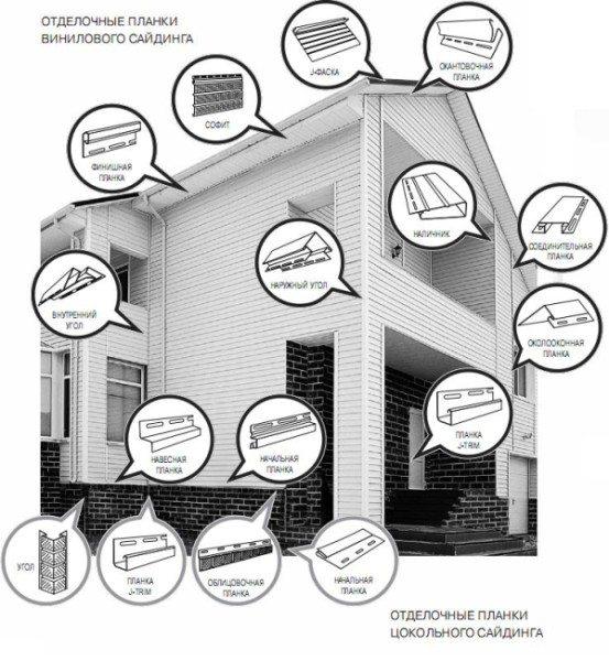 Чтобы понимать: как самому обшить сайдингом дом — необходимо изучить все виды отделочных планок