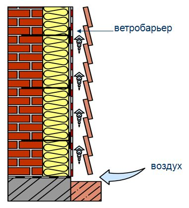 На рисунке показано, как действует данная технология