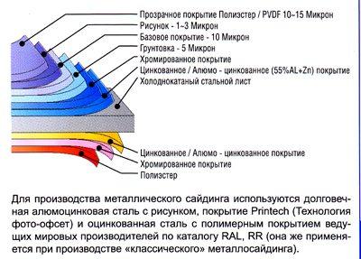 Структура металлосайдинга.