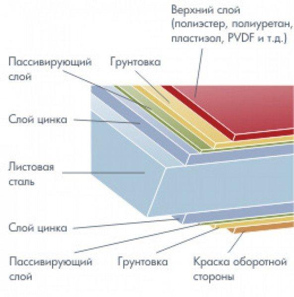 Многослойность металлосайдинга гарантирует прочность данного материала.