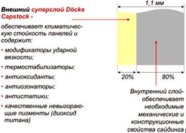 Характеристики слоев панелей