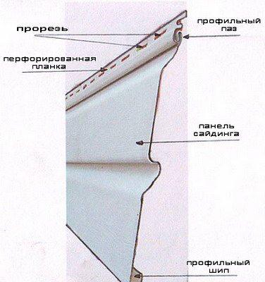 Конструкция сайдинга