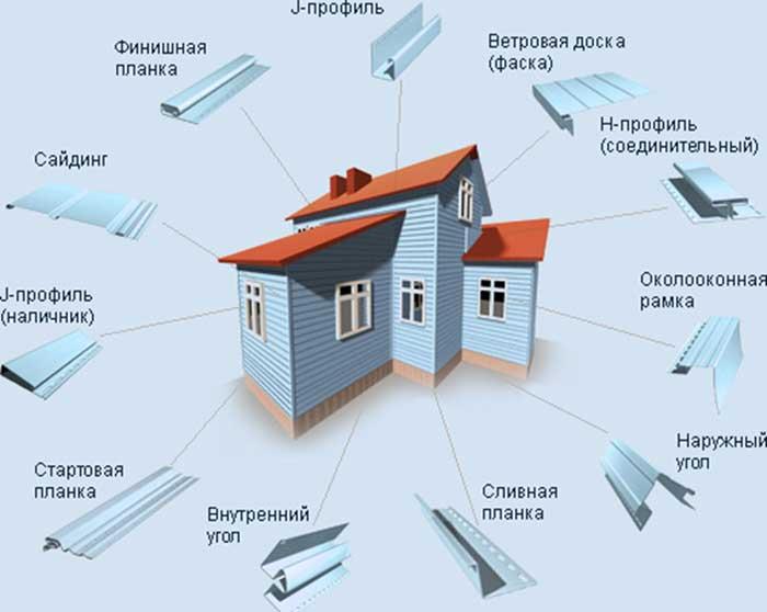 пошаговая инструкция монтажа винилового сайдинга - фото 5