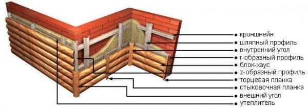 Если вы собрались монтировать Блок-Хаус из металла, то это фото поможет разобраться в схеме его монтажа