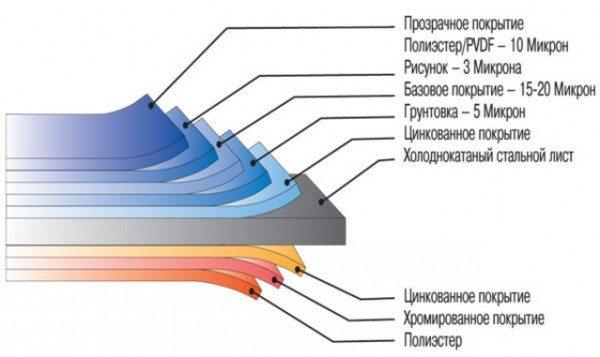 Структура материала представлена на картинке