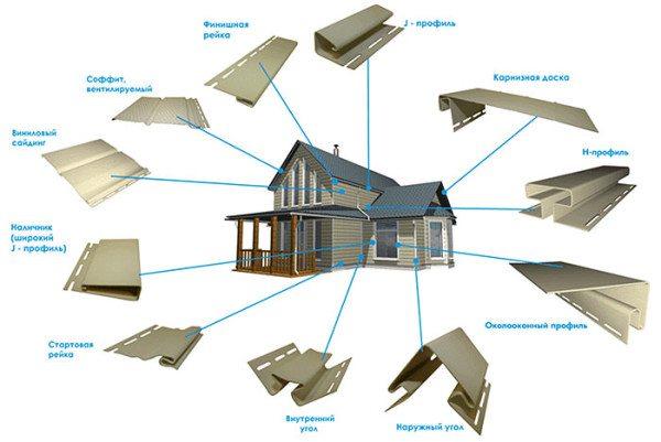 Обшитый сайдингом дом состоит из множества незаметных элементов
