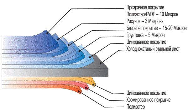 Схематическое изображение металлосайдинга с покрытием Принтек
