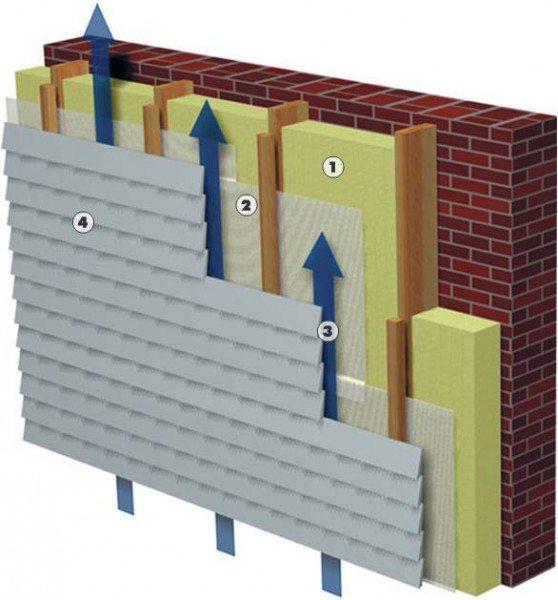 Схема установки сайдинга, где 1 – утеплитель, 2 - диффузионная пленка, 3 – зазор, 4 – сайдинг