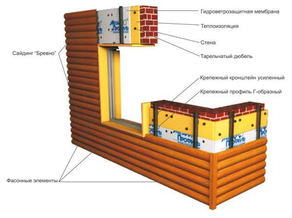 Схема установки сайдинга под бревно