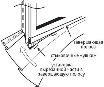 Схема установки сайдинга под проемом