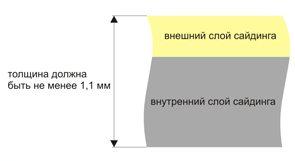 Состав сайдинг панелей