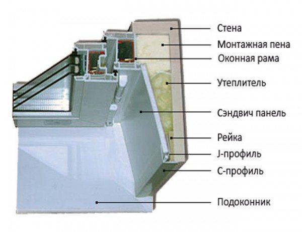 Строение окна внутри помещения в разрезе