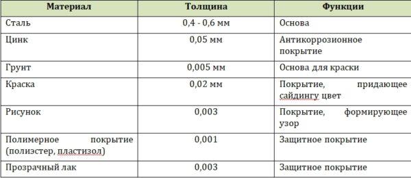 Технические параметры металлосайдинга «корабельная доска».