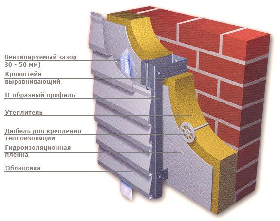 Металлическая обрешетка под сайдинг – особенности монтажа