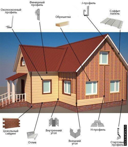 Элементы сайдингового фасада